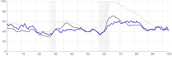 Lawton, Oklahoma monthly unemployment rate chart